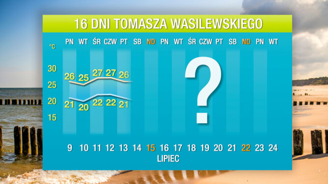 Prognoza pogody na 16 dni: <br />ciepło, ale bez wielkiego upału